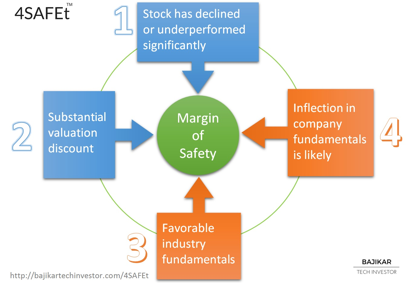 4SAFEt - 4 factors drive margin of SAFEty in tech stocks