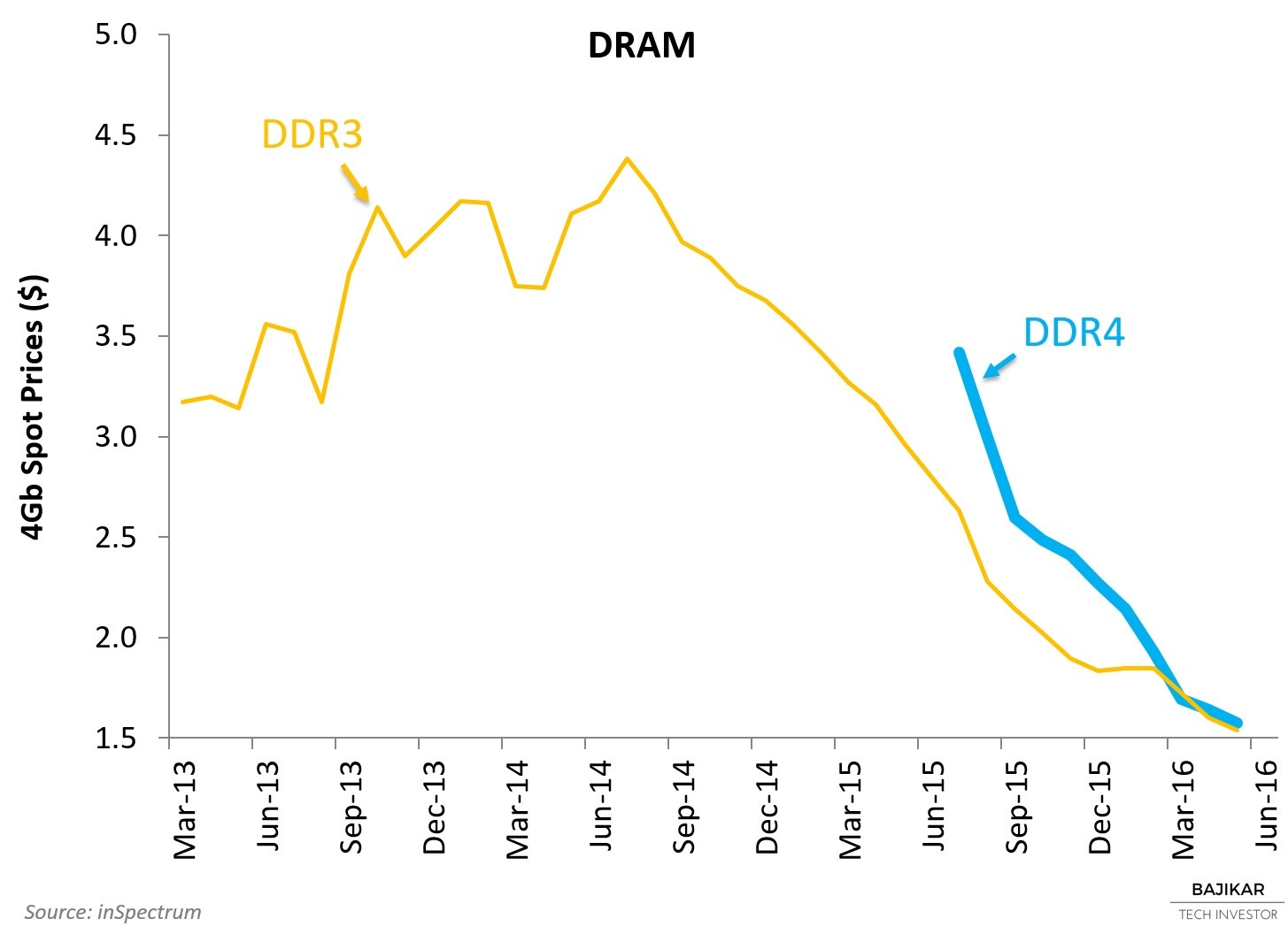 DRAM Spot Prices May 2016