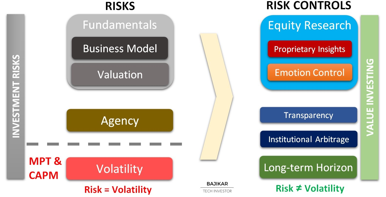 A Value Investor's View of Risk