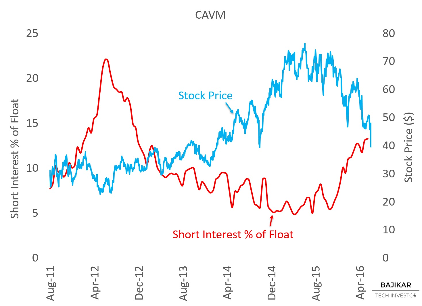 CAVM Short Interest