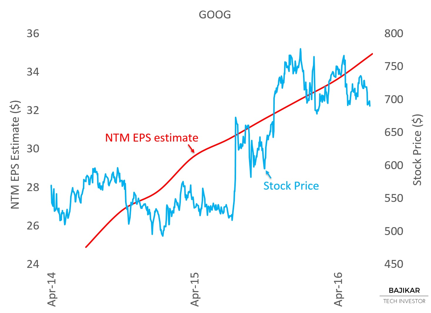GOOG Stock Price vs. NTM EPS