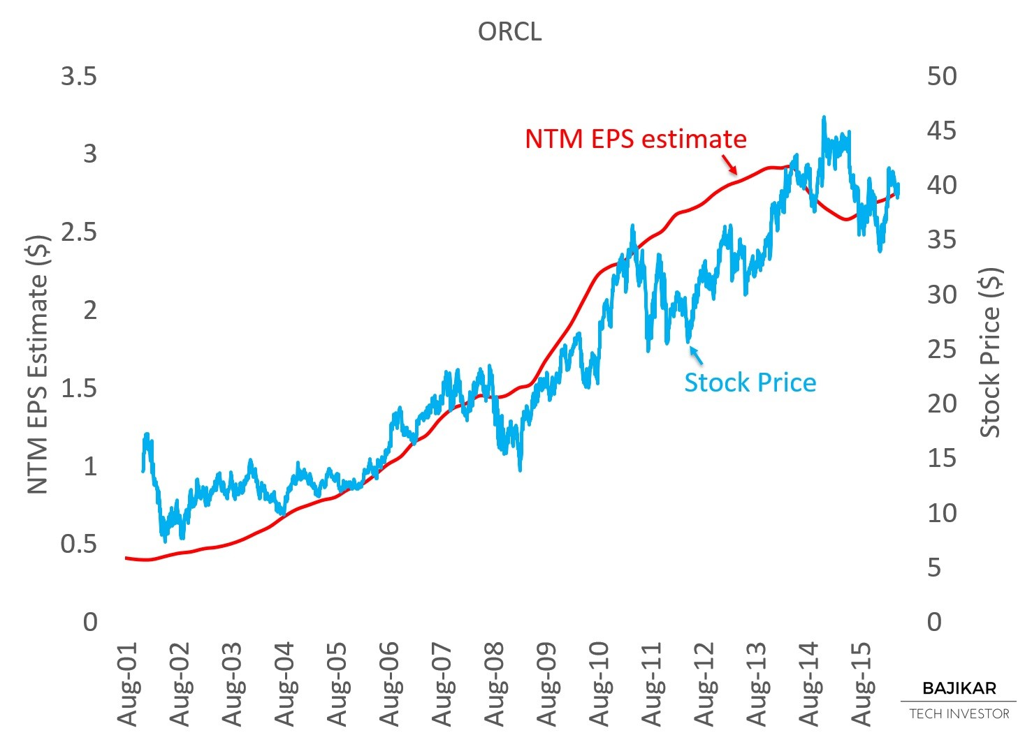 ORCL NTM EPS vs. Stock Price