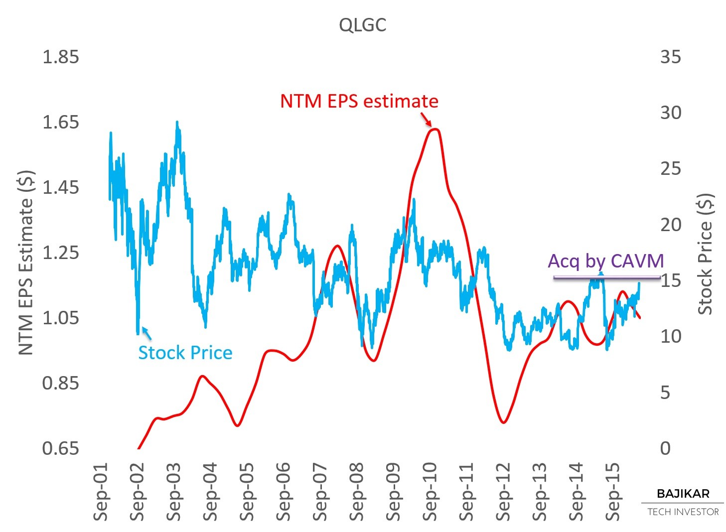 QLGC NTM EPS vs. Stock Price