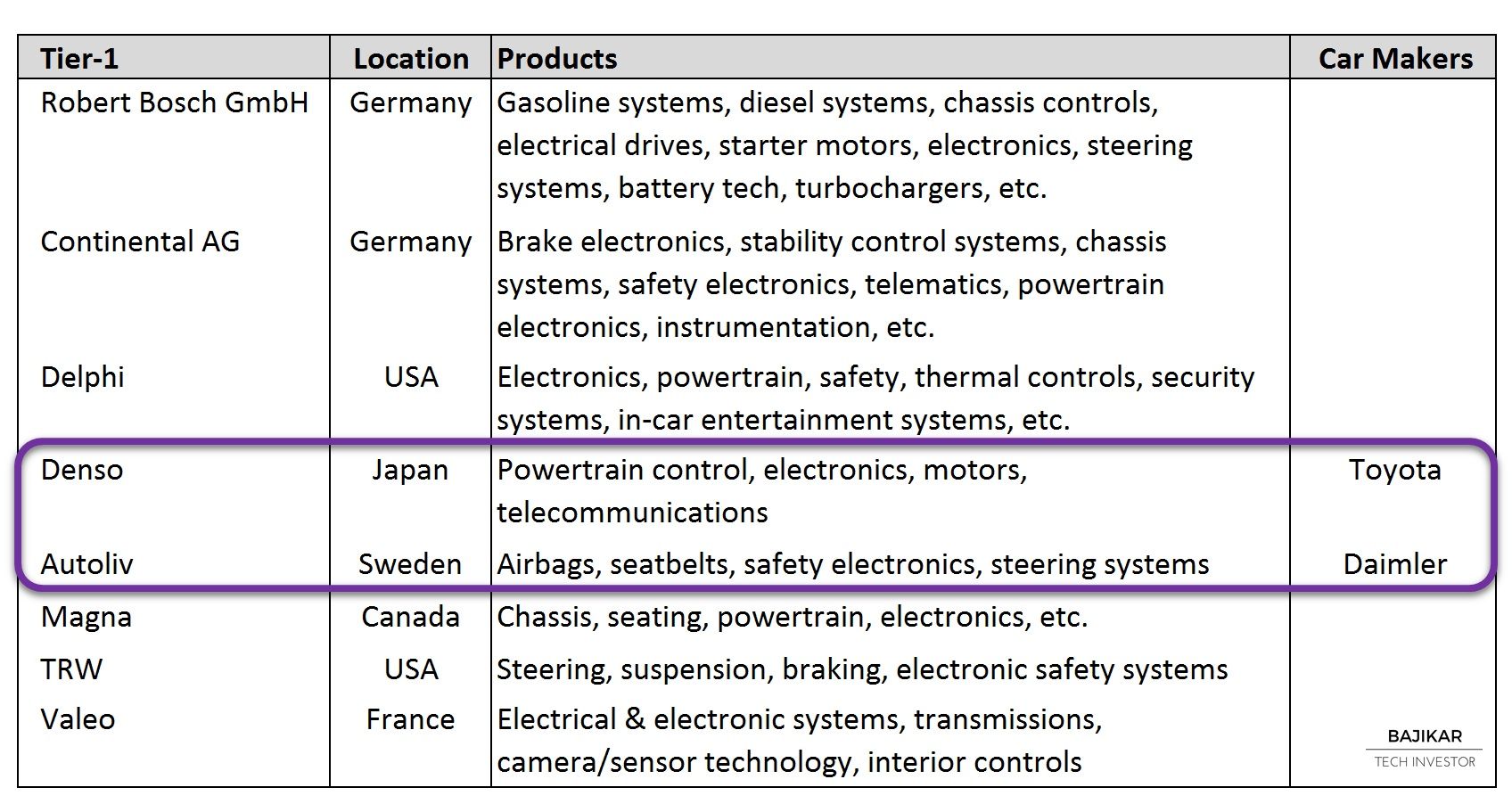 Automotive Tier-1 Suppliers