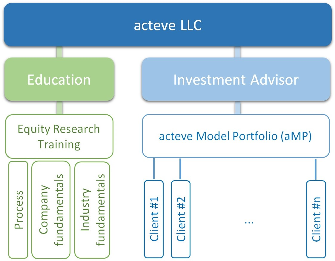 Actively Managed Concentrated Value Portfolio