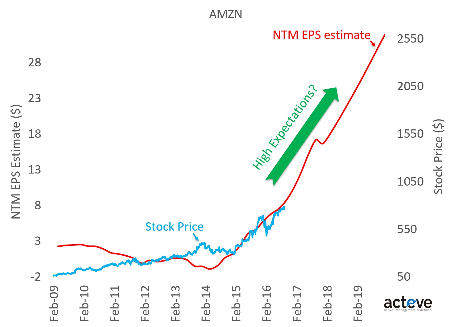 AMZN stock vs. NTM EPS