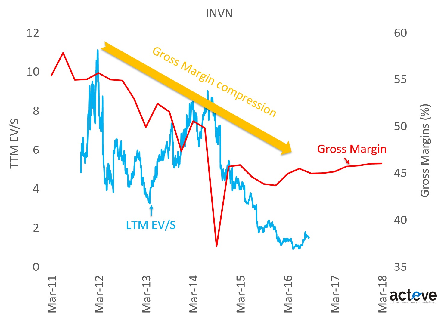 INVN EV/S vs. Gross Margins