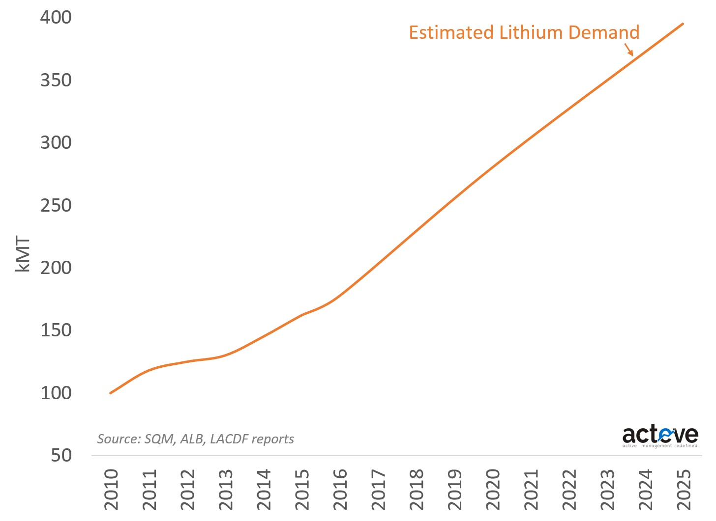 Lithium demand forecast