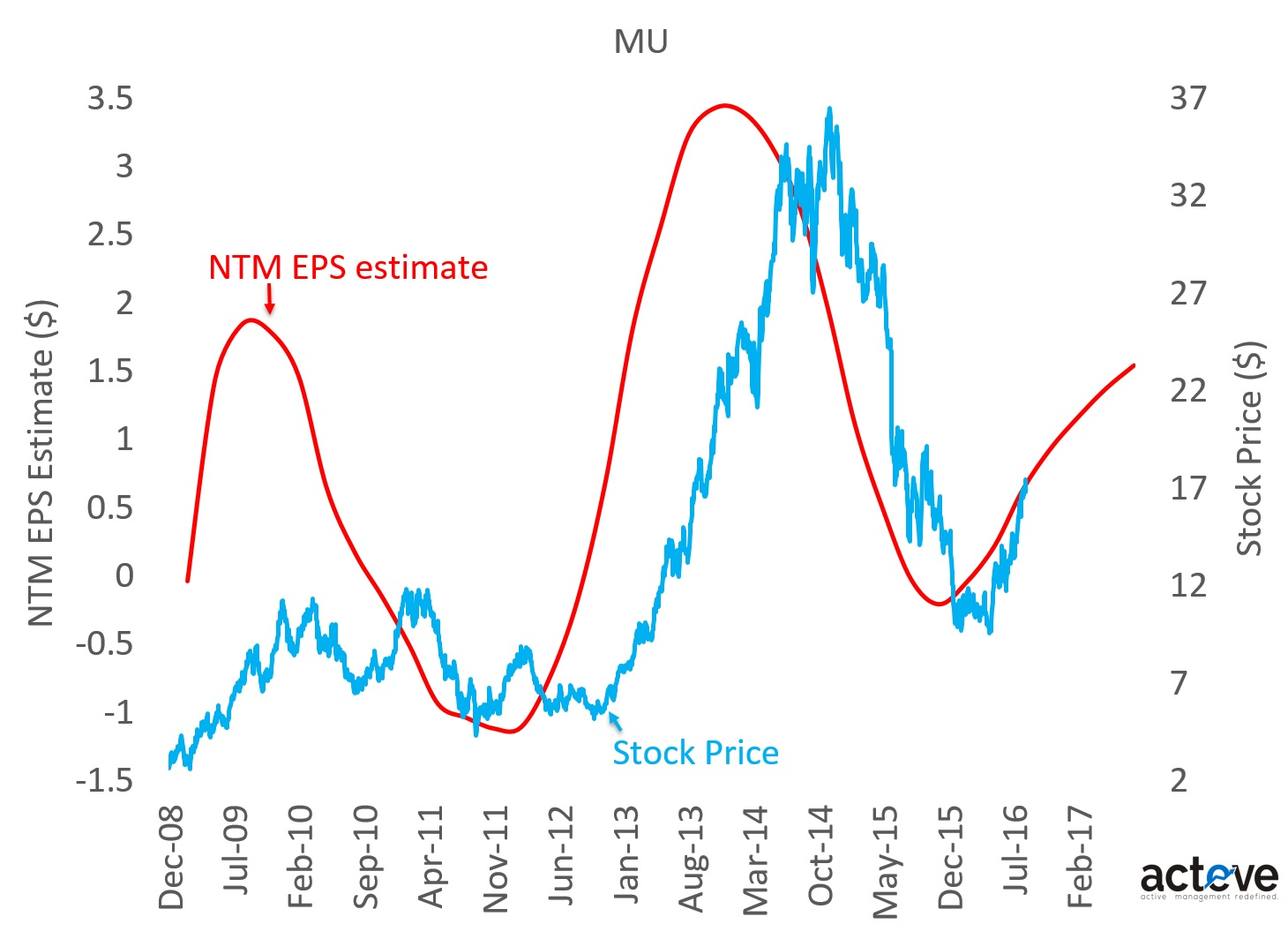 MU stock price vs. NTM EPS