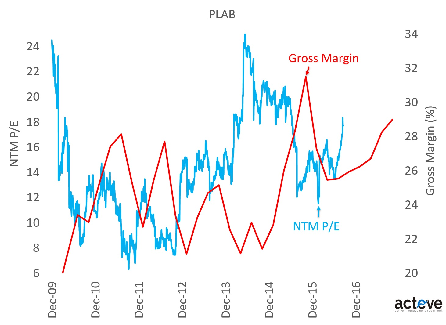PLAB P/E vs. Gross Margin