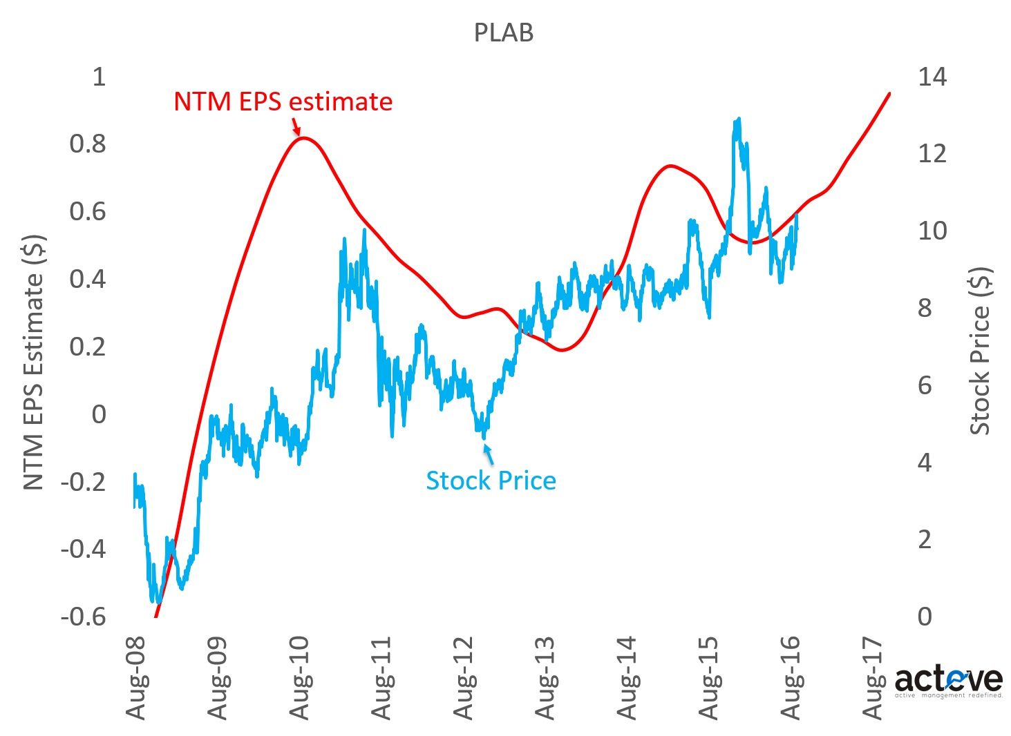 PLAB stock vs. NTM EPS