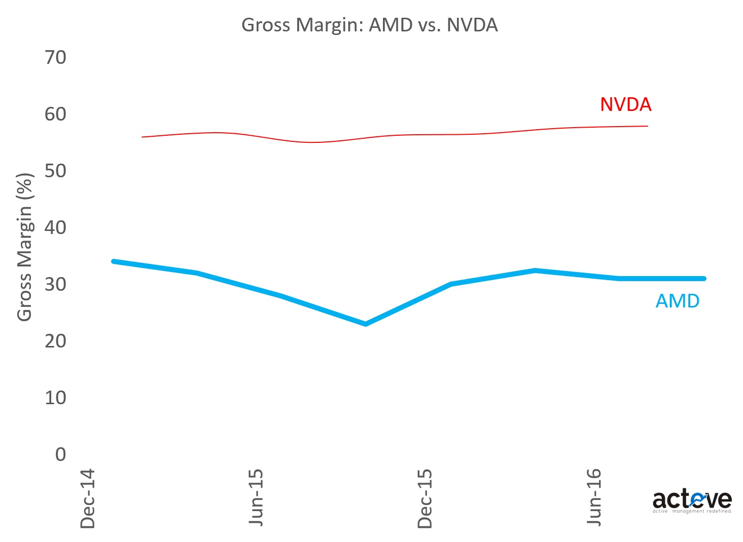 NVIDIA AMD vs. NVDA Gross Margins