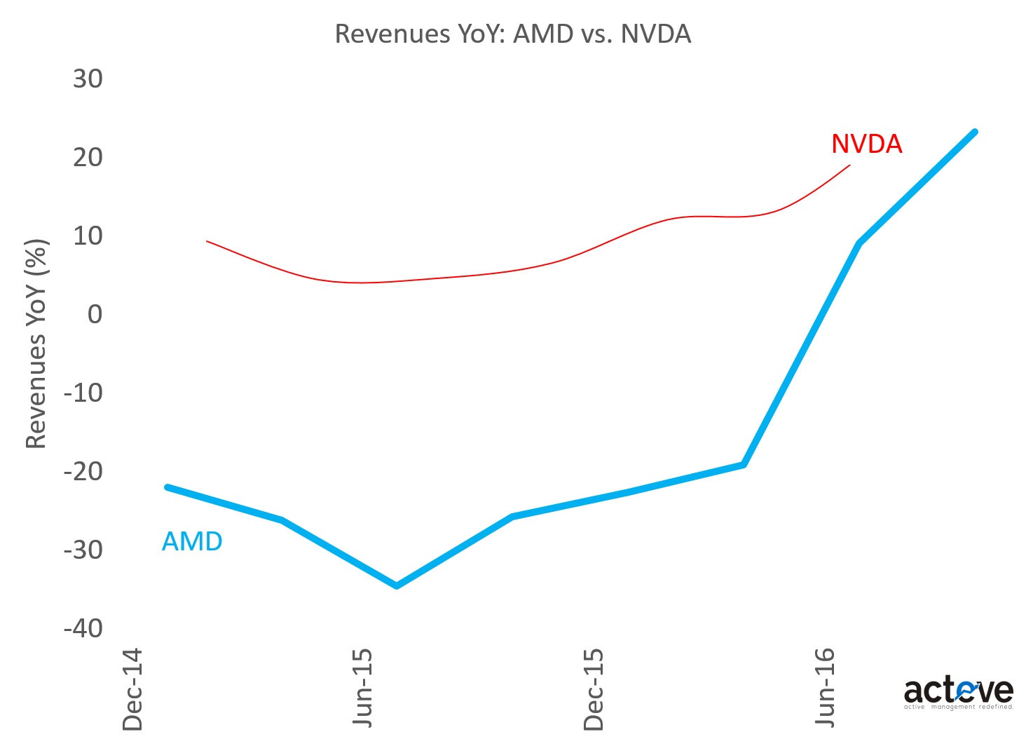 AMD vs. NVDA Revenues YoY