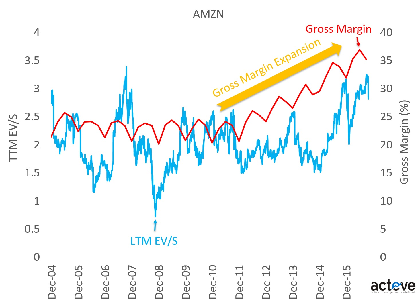 AMZN EV/S vs. Gross Margins