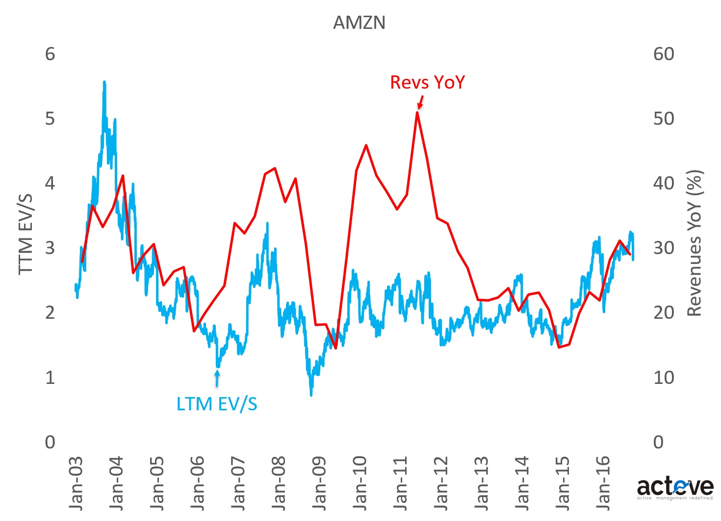 AMZN EV/S vs. YoY Revenues