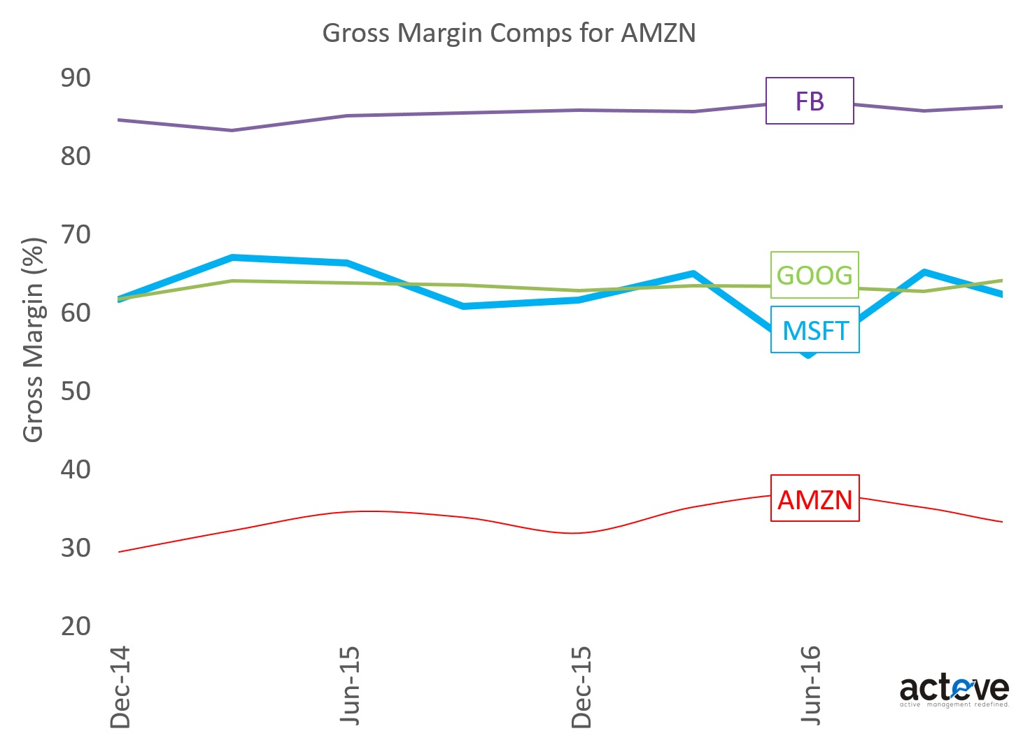 AMZN Gross Margin Comps