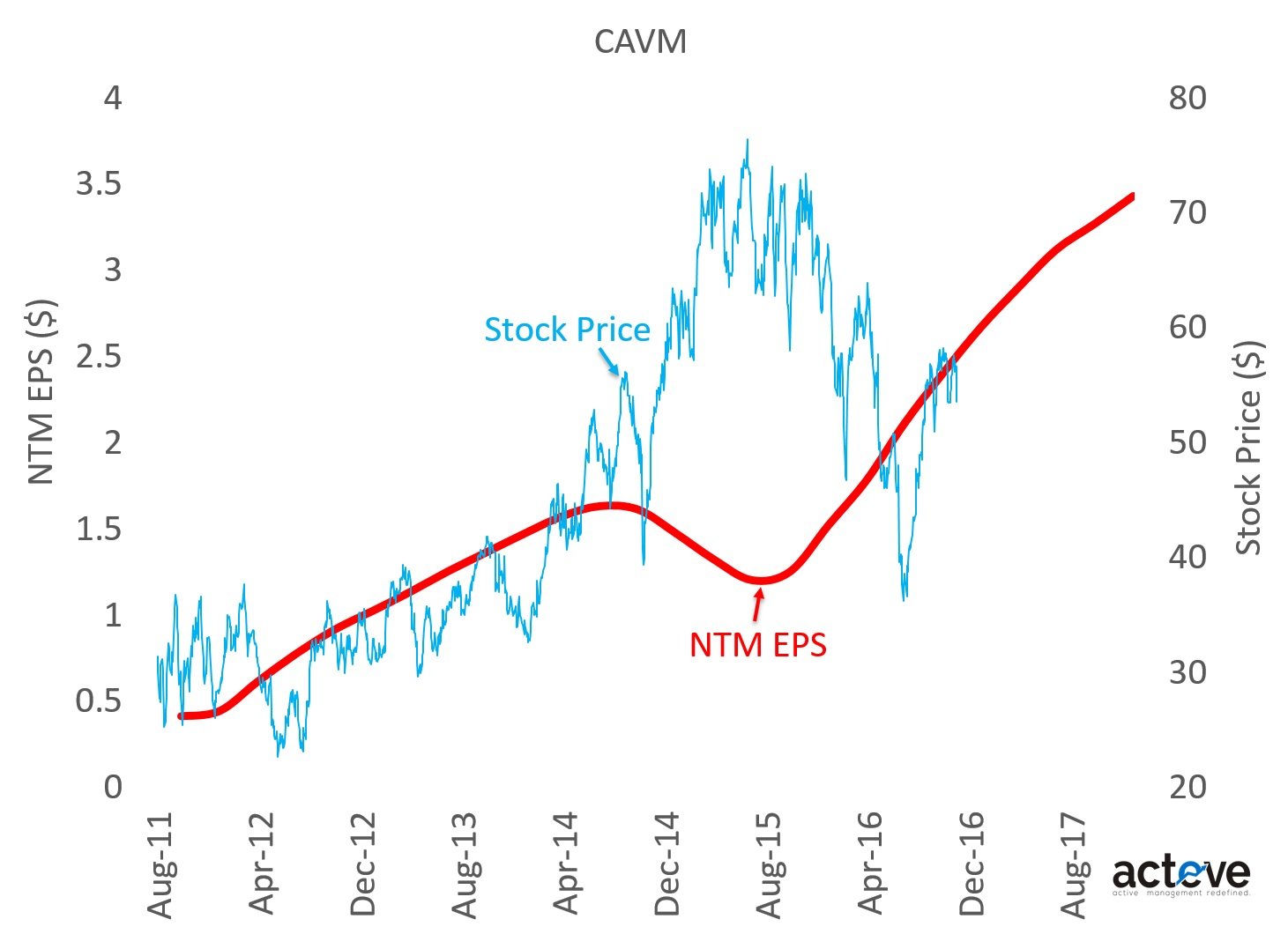 CAVM Stock Price vs. NTM EPS estimates