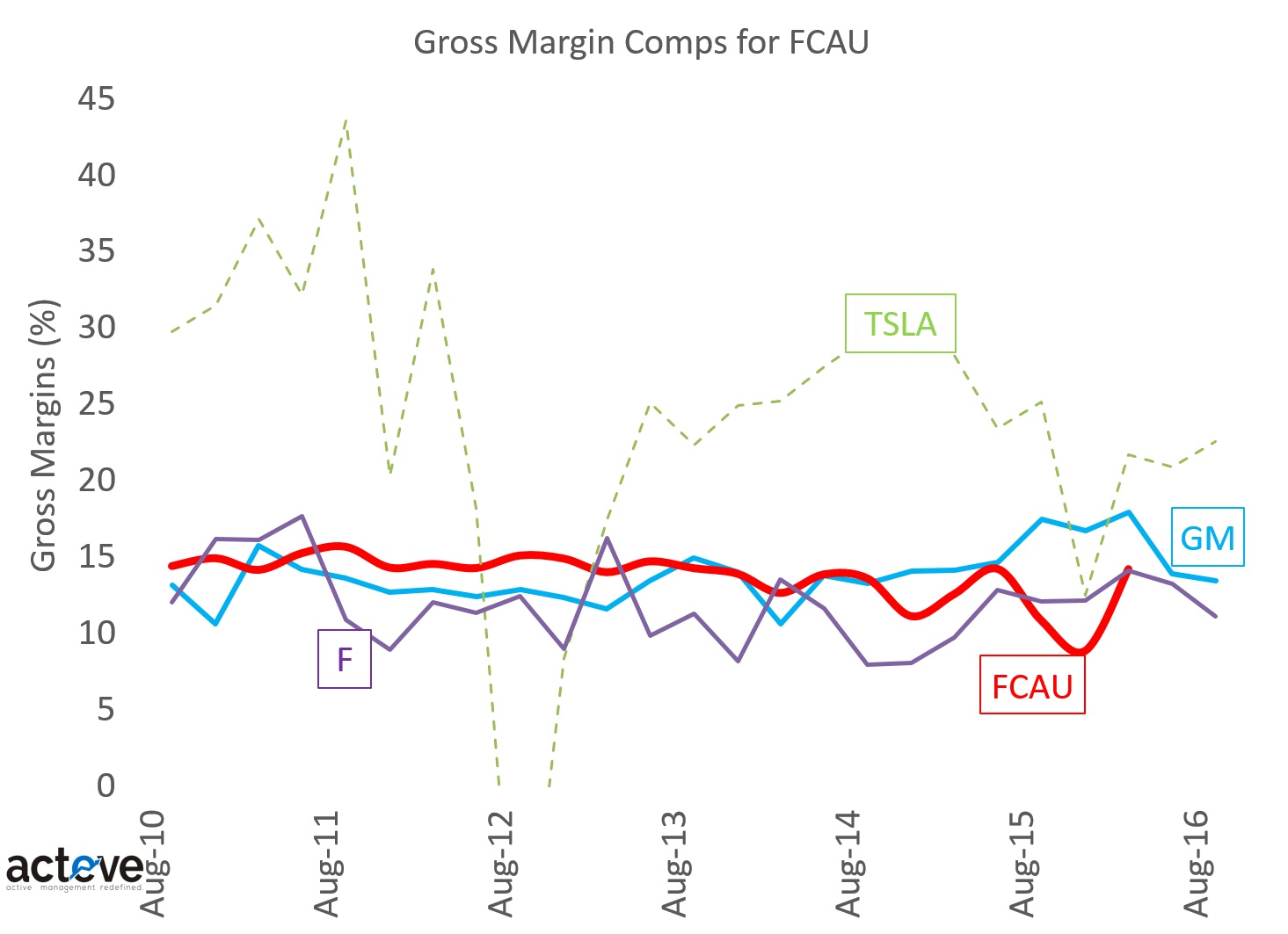 FCAU Gross Margin Comps 120816