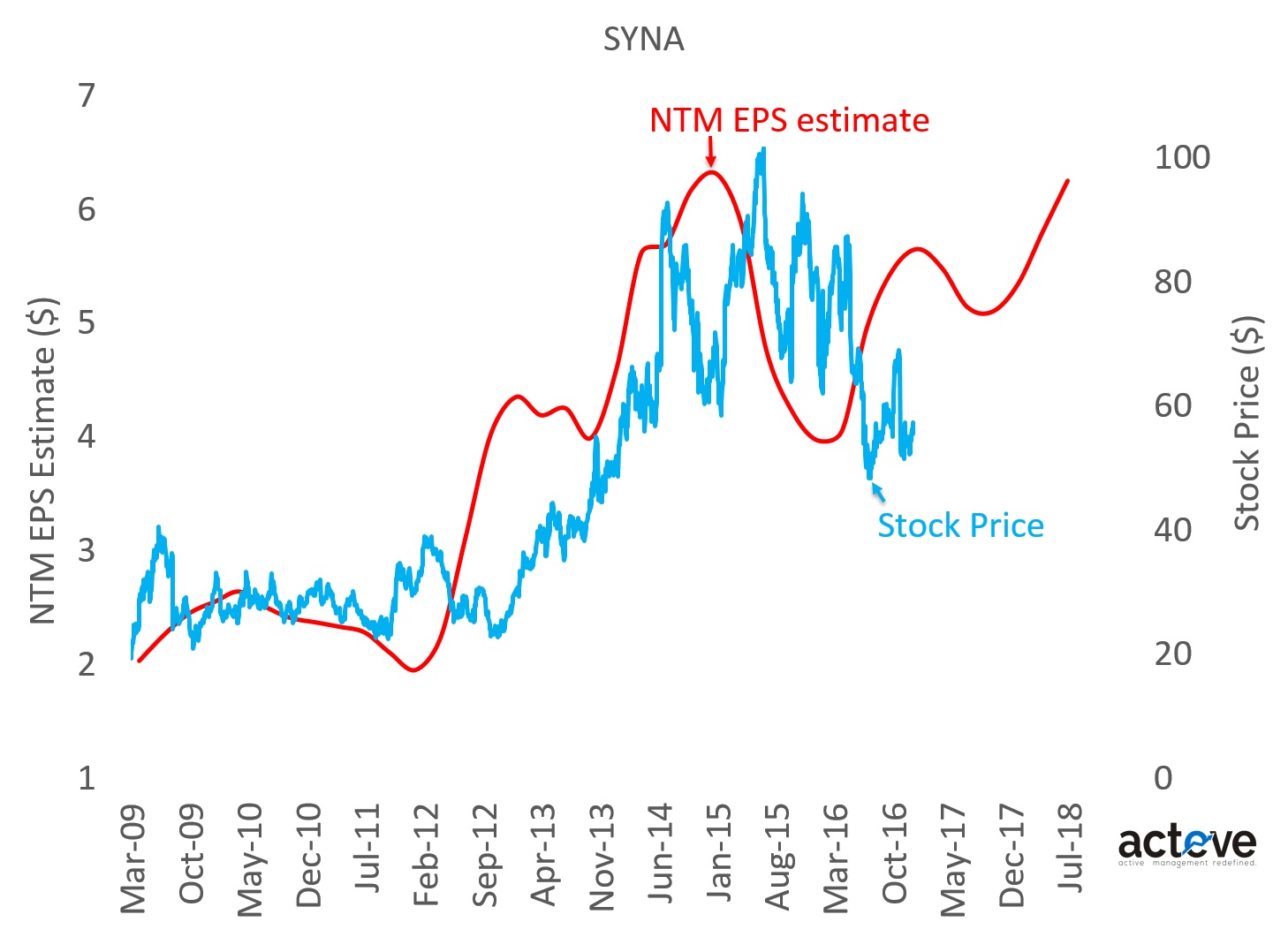 SYNA stock vs. NTM EPS